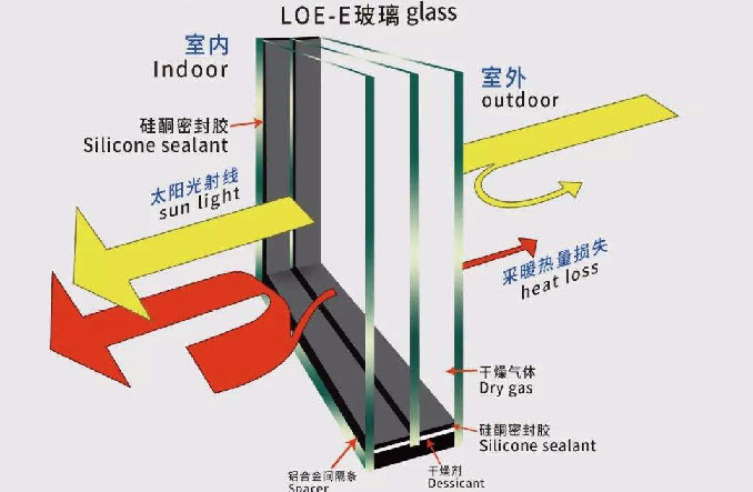 LOW-E  三银低辐射玻璃