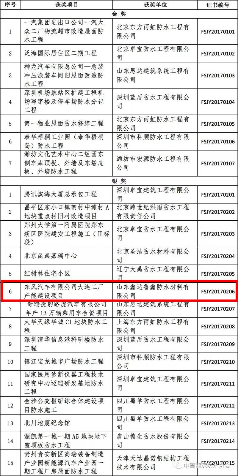 【喜讯】鲁鑫防水金禹奖、技术进步奖均上榜
